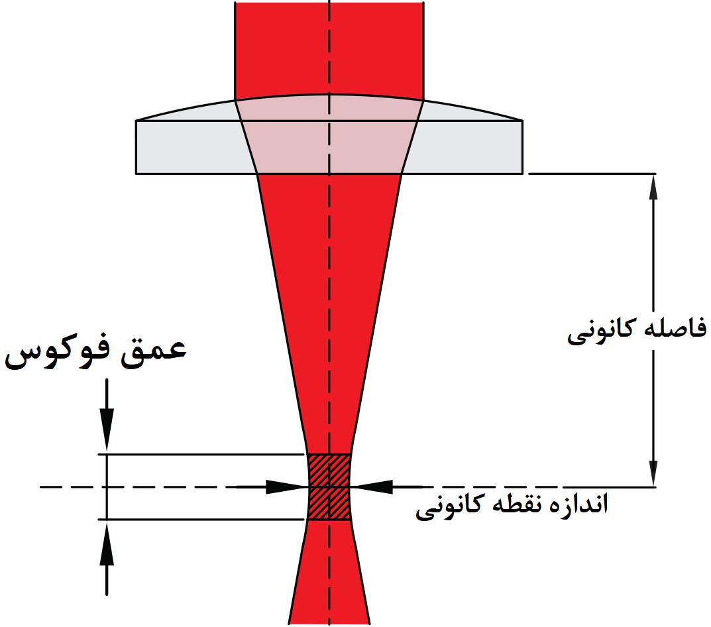 عمق فوکوس، فاصله کانونی و اندازه نقطه کانونی تابش از لنز